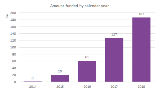 Amount funded by calendar year