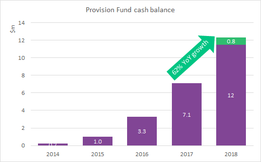 Provision fund cash balance
