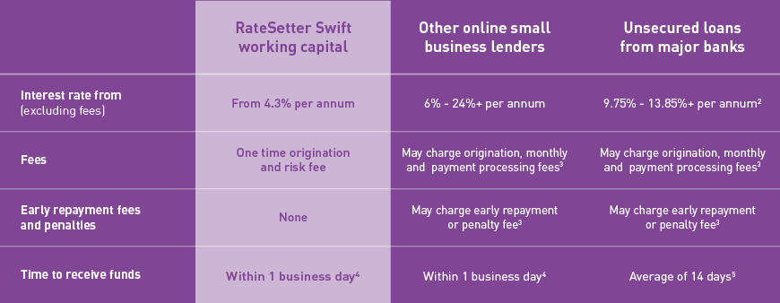 How RateSetter Swift loans compare
